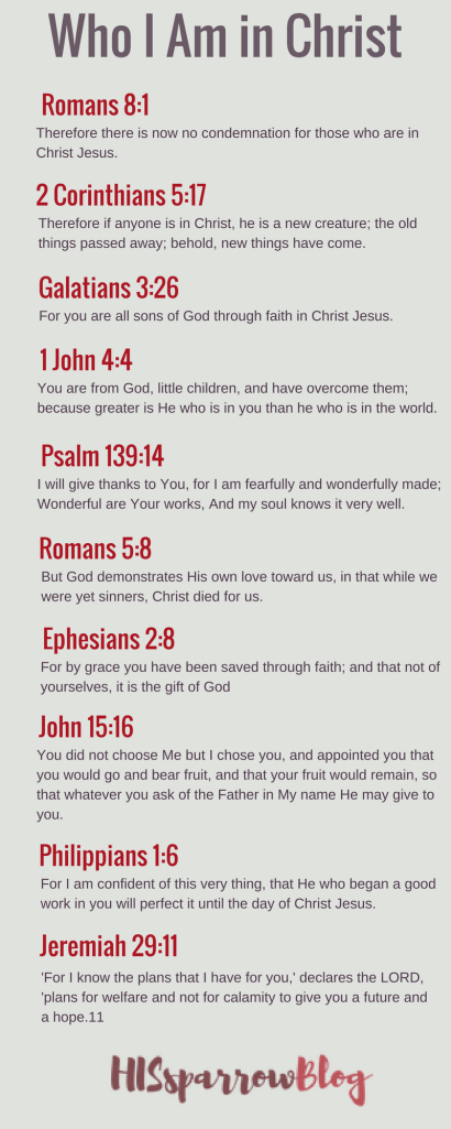 Who I Am in Christ | HISsparrowBlog | Christian living, Identity, infographic